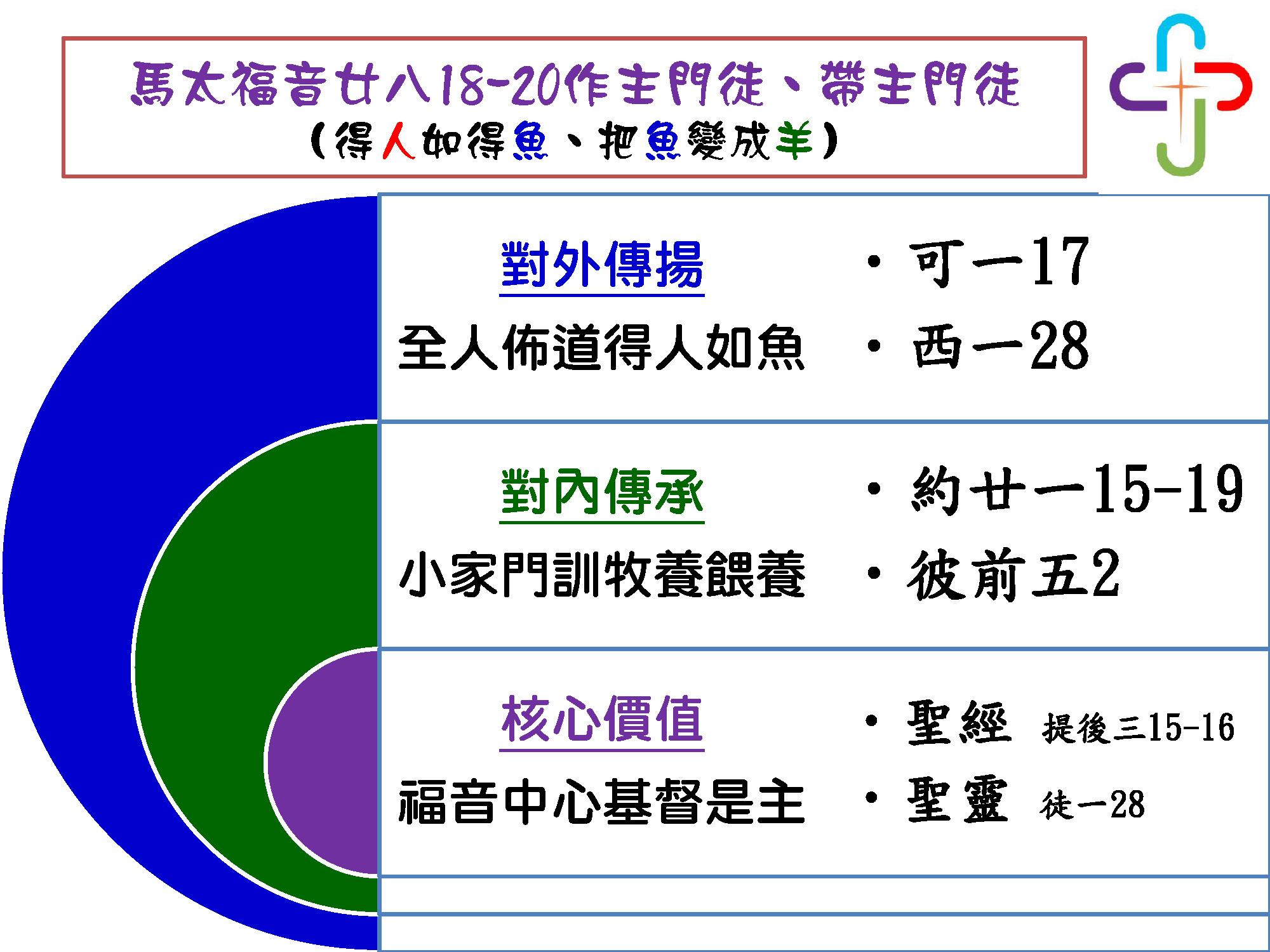 1-3-1教會系統與組織_頁面_1